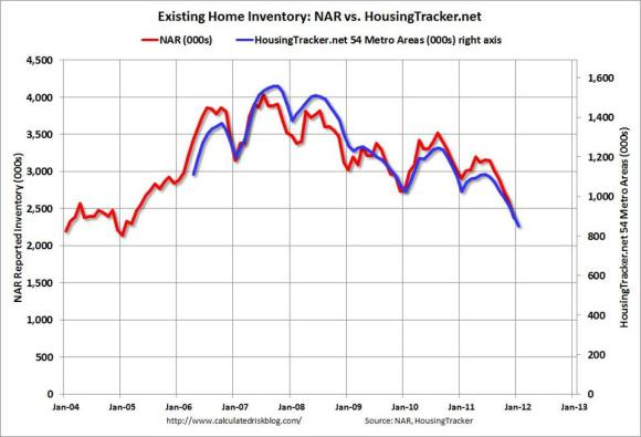 Housing Inventory Returning to 2005 Levels
