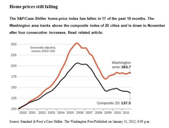 Prices falling?...Not in the Washington Metro Area