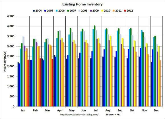 Shrinking Home Inventory Could Lead to Price Increases....